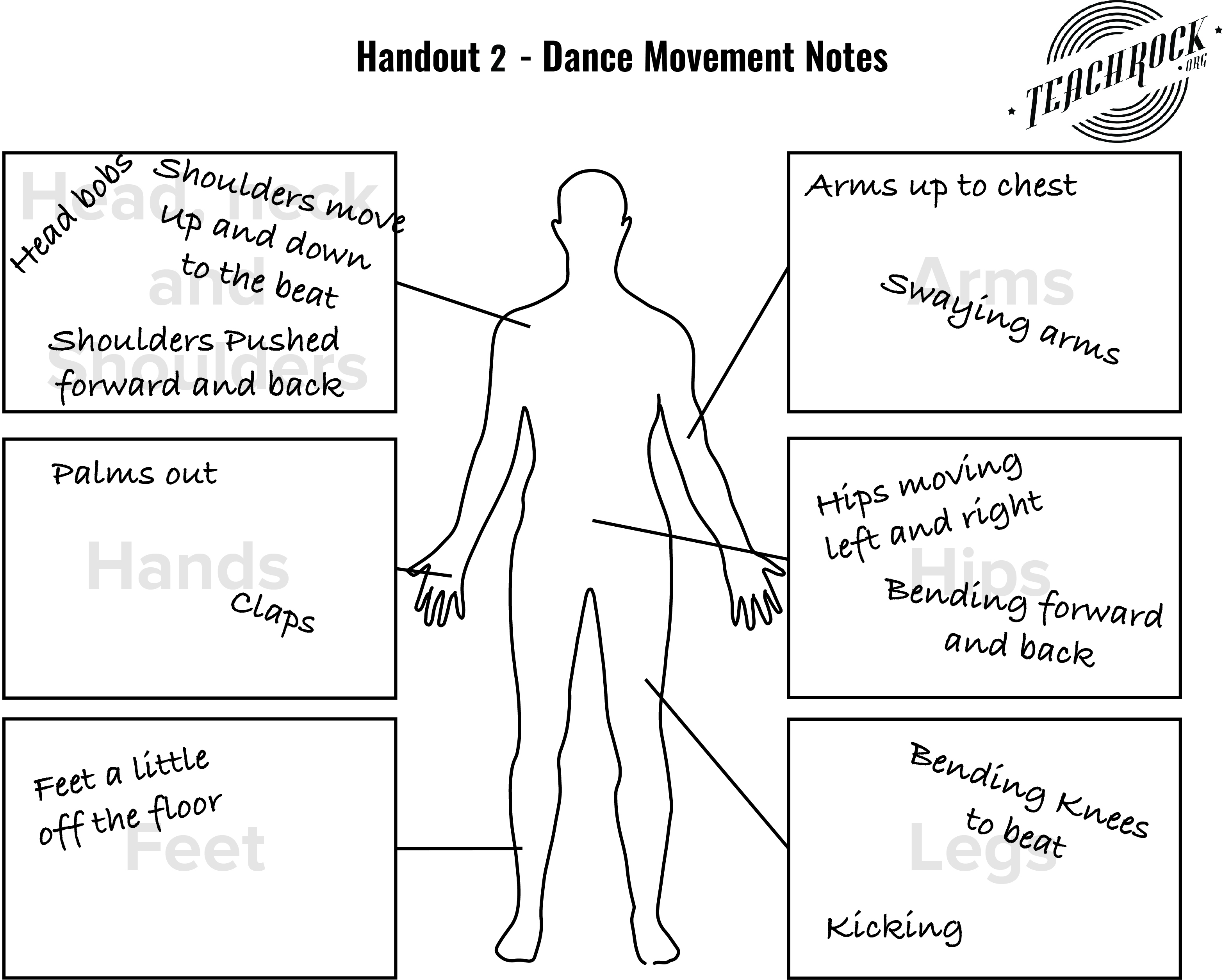 Diagram of body showing dance movement notes